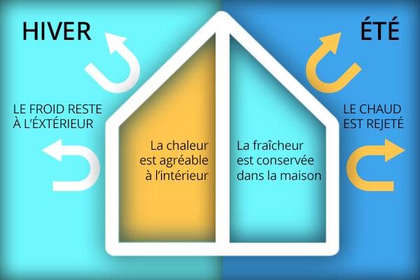 inertie thermique maison passive